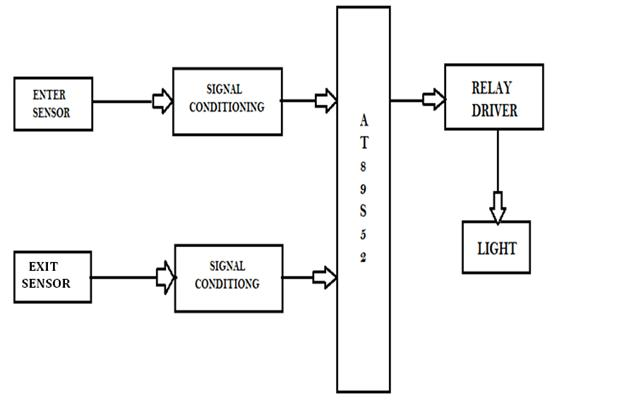 Free Download AUTOMATIC ROOM LIGHT CONTROLLER WITH BIDIRECTIONAL