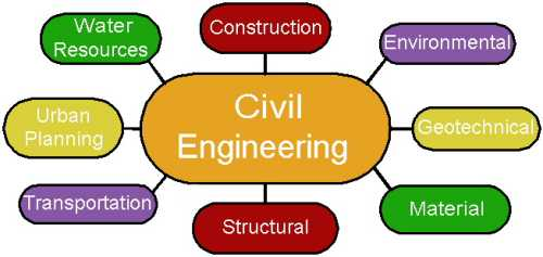 Civil Engineering subjects for study